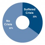 1/3 of companies surveyed faced a crisis in past 5 years